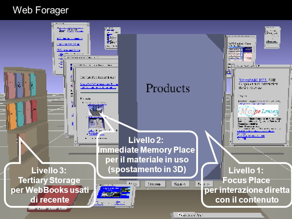 Web Forager Livello 1: Focus Place per interazione diretta con il contenuto Livello 2: Immediate Memory Place per il materiale in uso (spostamento in
