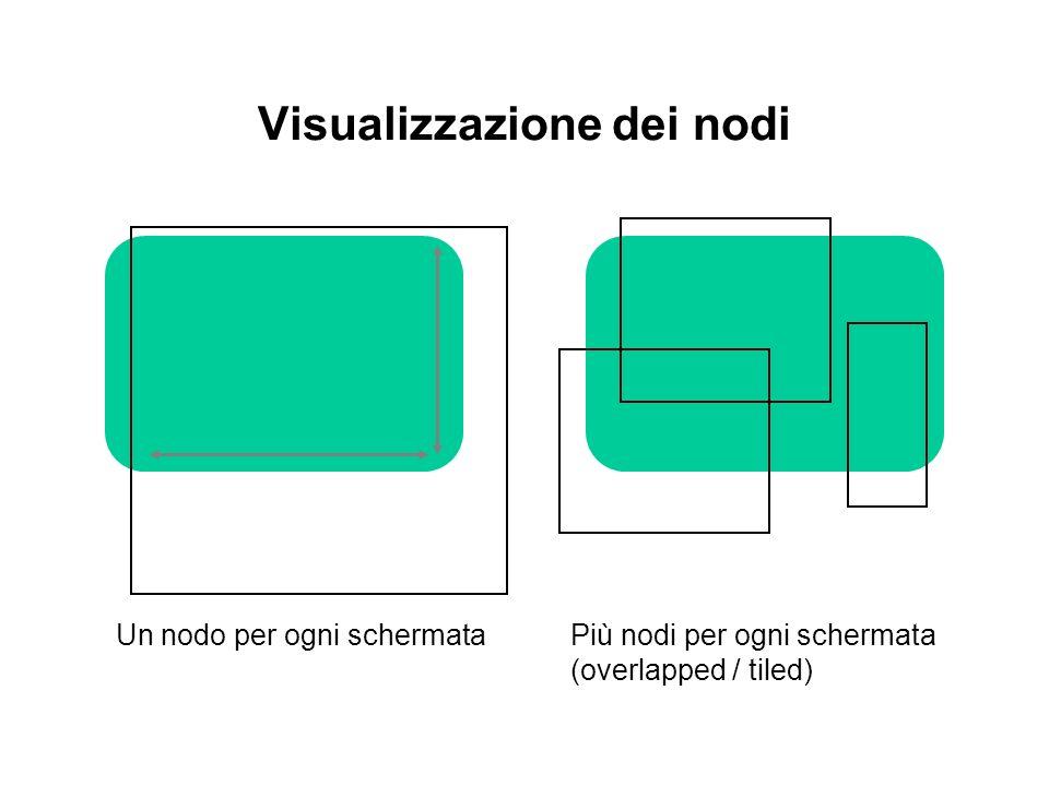 Visualizzazione dei nodi Un nodo per ogni schermata Più nodi per ogni schermata (overlapped / tiled)