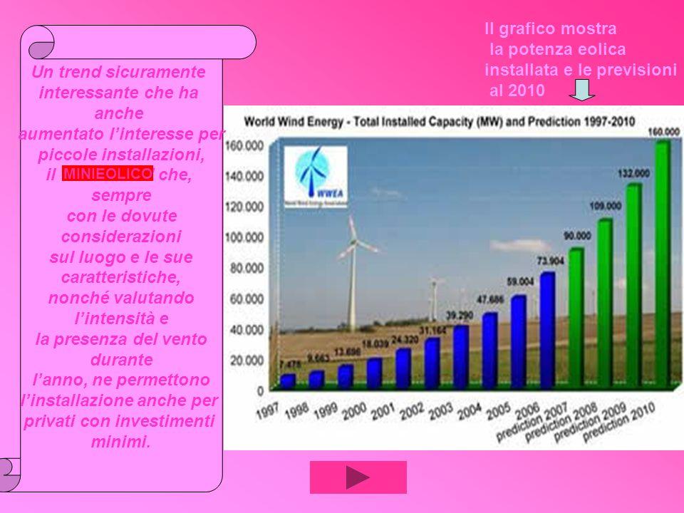 Il grafico mostra la potenza eolica installata e le previsioni al 2010 Un trend sicuramente interessante che ha anche aumentato linteresse per piccole