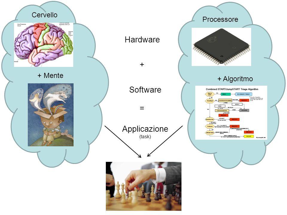 Cervello + Algoritmo + Mente Processore Hardware Software + = Applicazione (task)