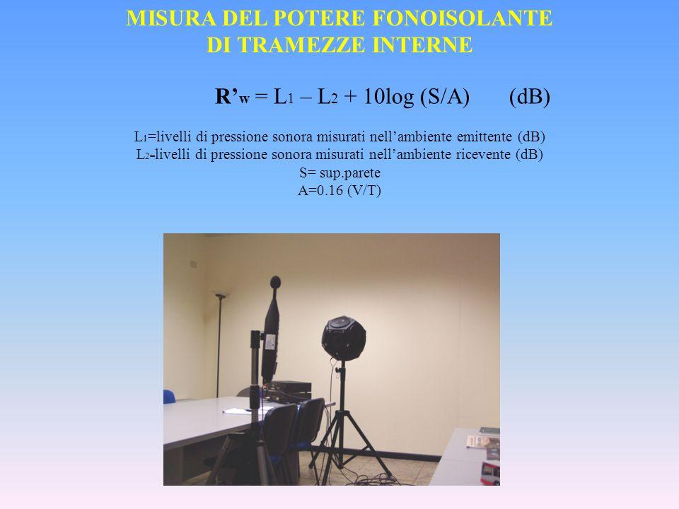 MISURA DEL POTERE FONOISOLANTE DI TRAMEZZE INTERNE R w = L 1 – L 2 + 10log (S/A) (dB) L 1 =livelli di pressione sonora misurati nellambiente emittente