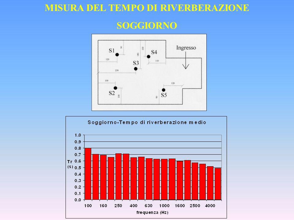 MISURA DEL TEMPO DI RIVERBERAZIONE SOGGIORNO