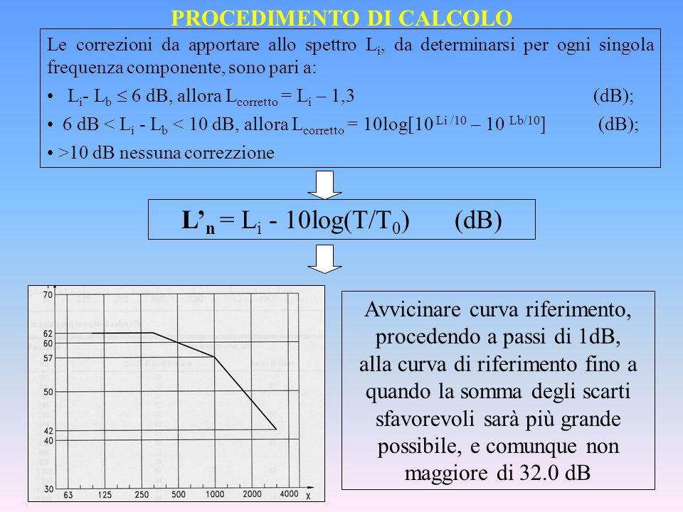 PROCEDIMENTO DI CALCOLO Le correzioni da apportare allo spettro L i, da determinarsi per ogni singola frequenza componente, sono pari a: L i - L b 6 d