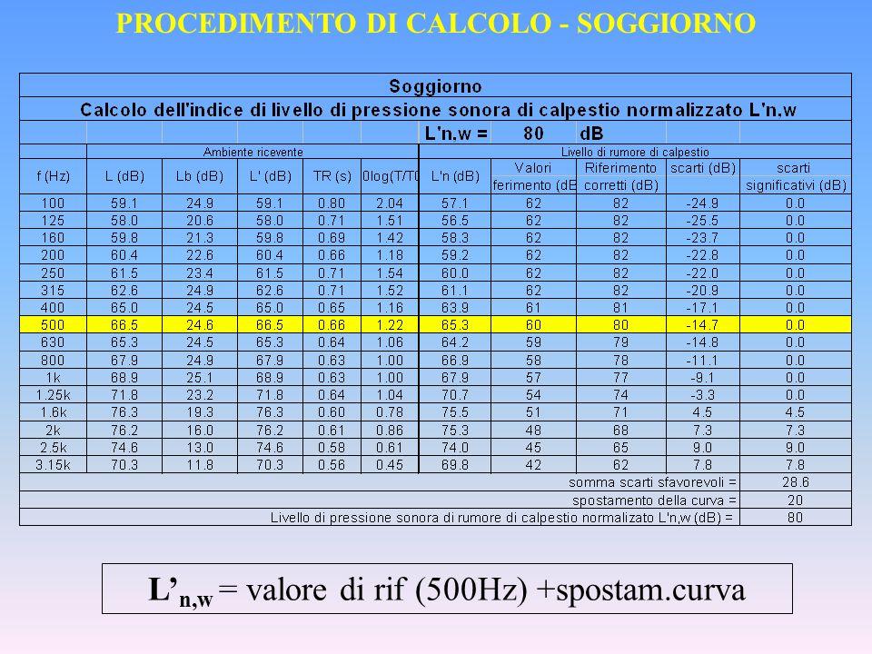 L n,w = valore di rif (500Hz) +spostam.curva PROCEDIMENTO DI CALCOLO - SOGGIORNO