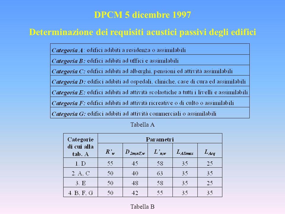 Potere fonoisolante R w = L 1 – L 2 + 10log (S/A) (dB) S= sup.parete; A=0.16 (V/T) UNI EN ISO 140-7-2000 UNI EN ISO 717-1-1997 Indice isolamento acustico di facciata D 2m,nT,w = L 1,2m – L 2 + 10log(T/T 0 )(dB) UNI EN ISO 140-5-2000 UNI EN ISO 717-1-1997 Indice isolamento calpestio normalizzato L n,w = L i - 10log(T/T 0 )(dB) UNI EN ISO 140-7-2000 UNI EN ISO 717-2-1997 Tempo di riverberazione ISO 3382-1987 L ASmax è il livello del valore massimo di pressione sonora ponderata in curva A e costante di tempo Slow, per impianti a funzionamento discontinuo (ascensori, scarichi idraulici, bagni, i servizi igienici e la rubinetteria).