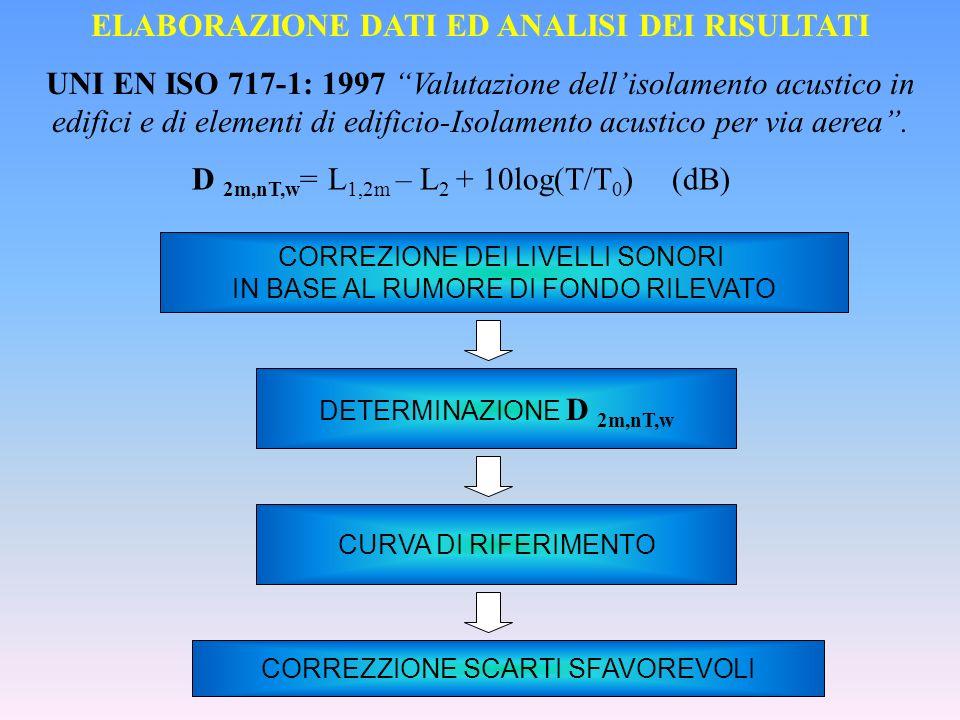 ELABORAZIONE DATI ED ANALISI DEI RISULTATI UNI EN ISO 717-1: 1997 Valutazione dellisolamento acustico in edifici e di elementi di edificio-Isolamento