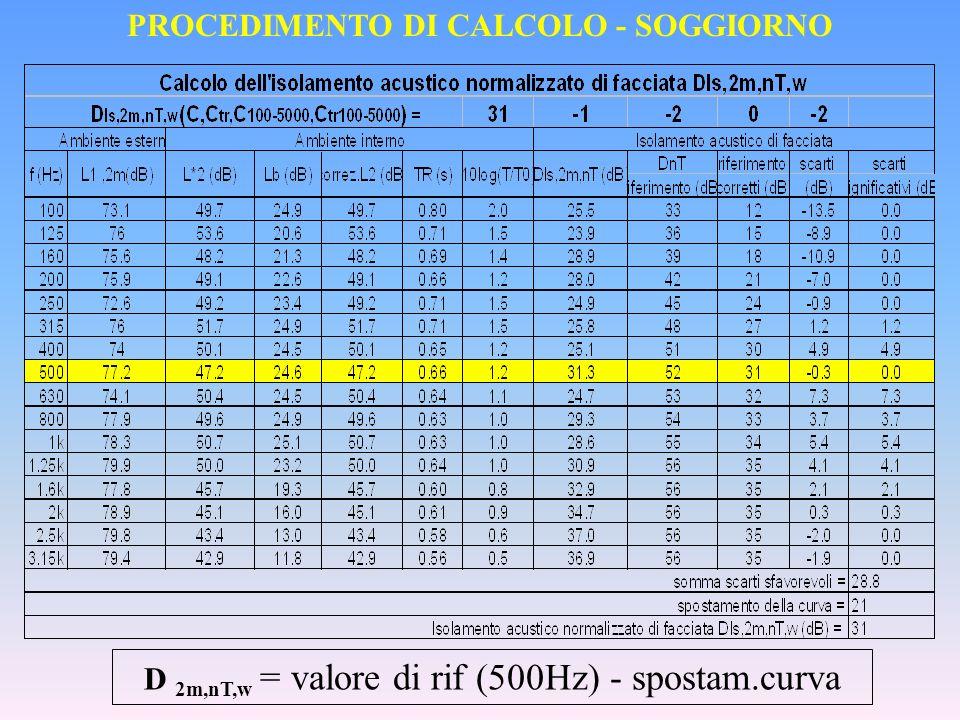 PROCEDIMENTO DI CALCOLO - SOGGIORNO D 2m,nT,w = valore di rif (500Hz) - spostam.curva