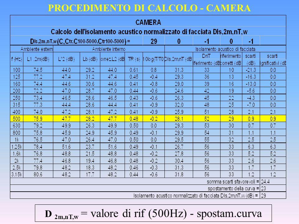 PROCEDIMENTO DI CALCOLO - CAMERA D 2m,nT,w = valore di rif (500Hz) - spostam.curva