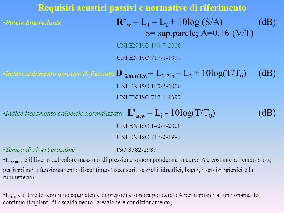 Potere fonoisolante R w = L 1 – L 2 + 10log (S/A) (dB) S= sup.parete; A=0.16 (V/T) UNI EN ISO 140-7-2000 UNI EN ISO 717-1-1997 Indice isolamento acust