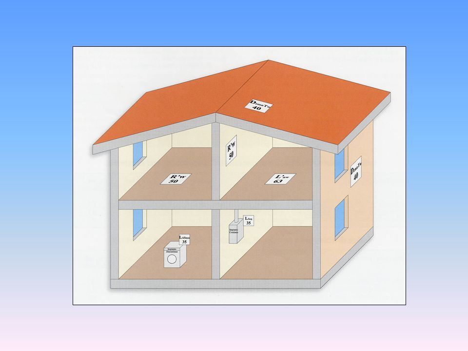 Potere fonoisolanti degli elementi costruttivi Doppia tramezza blocchi 25x50x8cm (10fori), isolante 5cm, intonaco 1.5cm peso 200 kg/m 2 R W = 53 dB Blocchi 25x50x12cm (15fori), isolante 5cm cartongesso 1,5cm peso 175 kg/m 2 R W = 57 dB Isolante 3,5cm lana di roccia 7cm,densità 50kg/m 2 cartongesso 1,5cm peso 55 kg/m 2 R w = 60 dB
