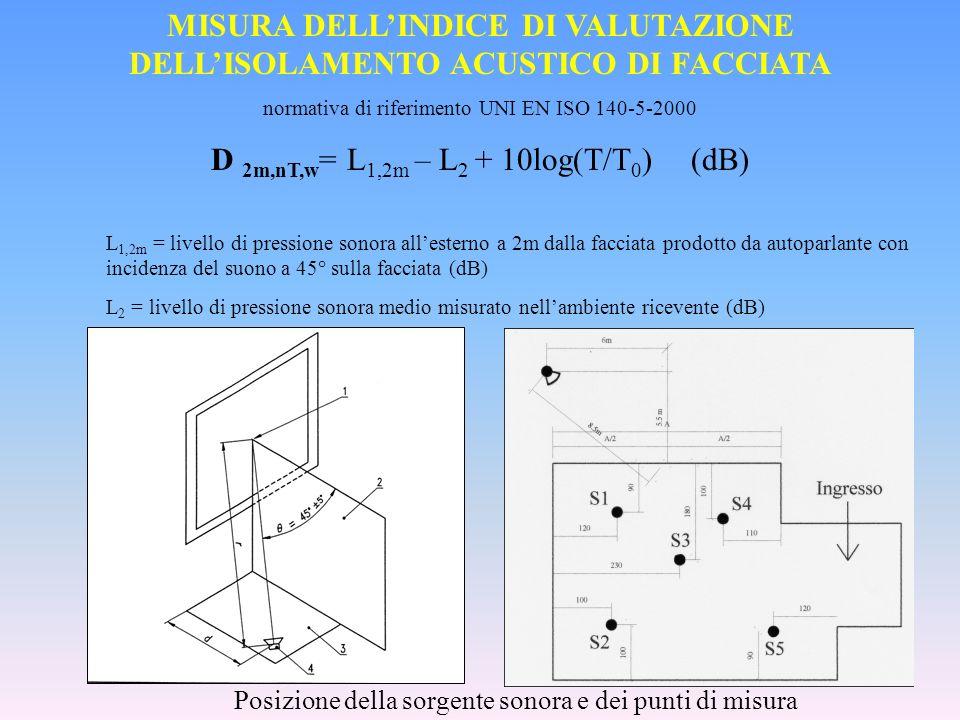 MISURA DELLINDICE DI CALPESTIO NORMALIZZATO normativa di riferimento UNI EN ISO 140-7-2000 L n,w = L i - 10log(T/T 0 )(dB) L i = livelli i-esimi di pressione sonora misurati nellambiente ricevente (dB) T = tempo di riverberazione dellambiente ricevente (s) T 0 = tempo di riverberazione di riferimento pari a 0.5 s Macchina da calpestio