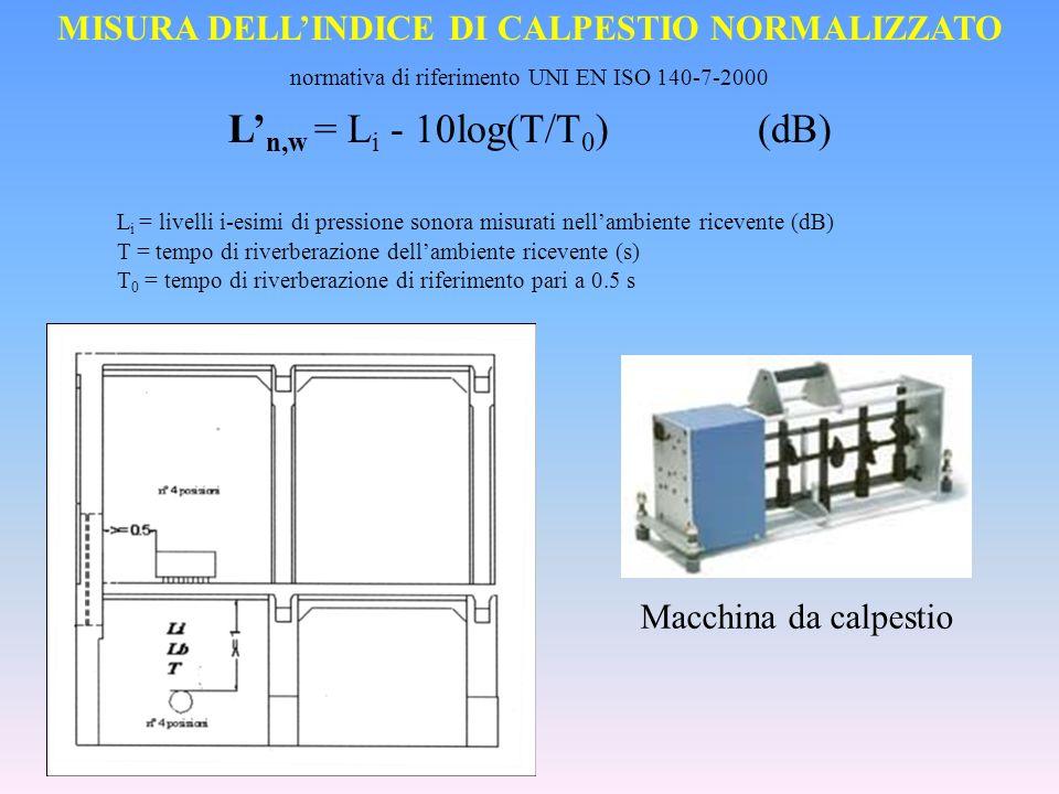 MISURA DEL POTERE FONOISOLANTE DI TRAMEZZE INTERNE R w = L 1 – L 2 + 10log (S/A) (dB) L 1 =livelli di pressione sonora misurati nellambiente emittente (dB) L 2= livelli di pressione sonora misurati nellambiente ricevente (dB) S= sup.parete A=0.16 (V/T)