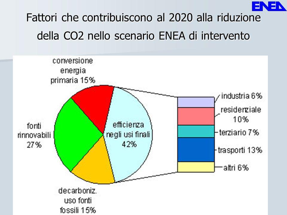 Fattori che contribuiscono al 2020 alla riduzione della CO2 nello scenario ENEA di intervento i