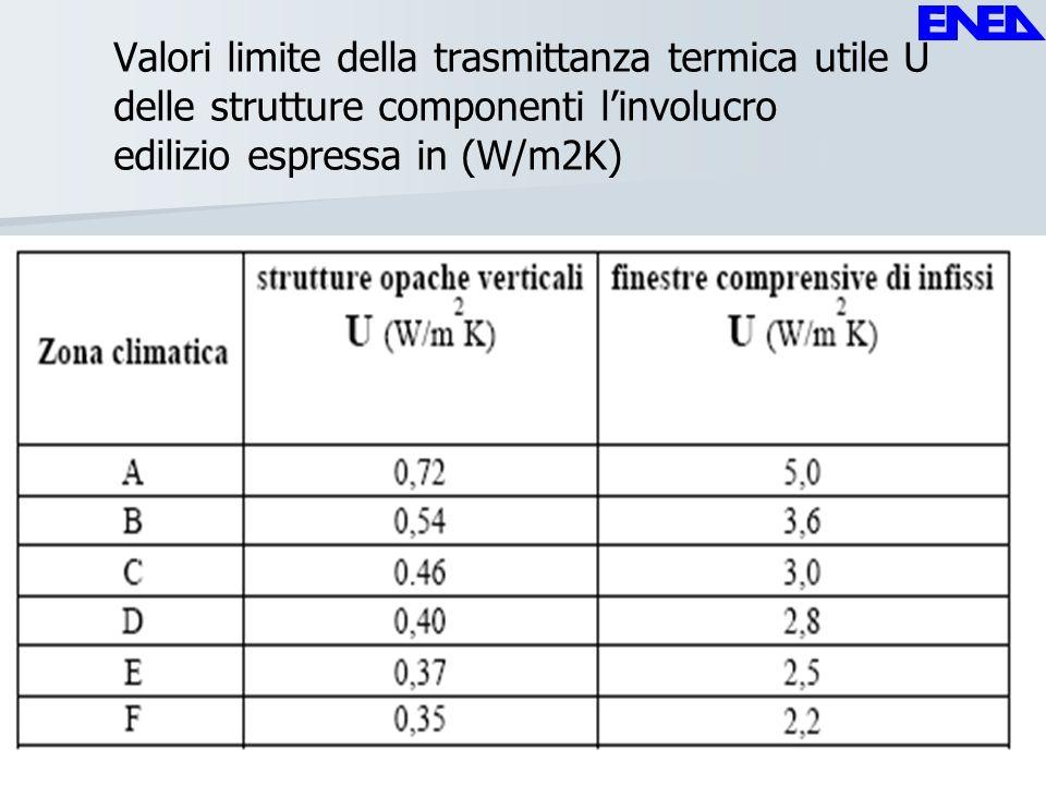 Valori limite della trasmittanza termica utile U delle strutture componenti linvolucro edilizio espressa in (W/m2K)
