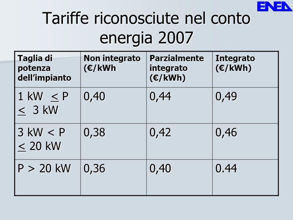 Tariffe riconosciute nel conto energia 2007 Taglia di potenza dellimpianto Non integrato (/kWh Parzialmente integrato (/kWh) Integrato (/kWh) 1 kW < P