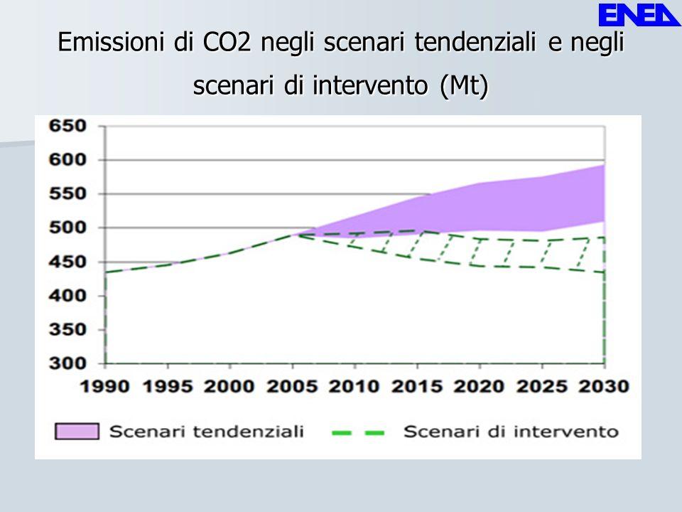 Efficienza energetica La riduzione della domanda di energia conseguita attraverso un sistema energetico più efficiente si prospetta quindi come il primo obiettivo per una politica di contenimento delle emissioni.