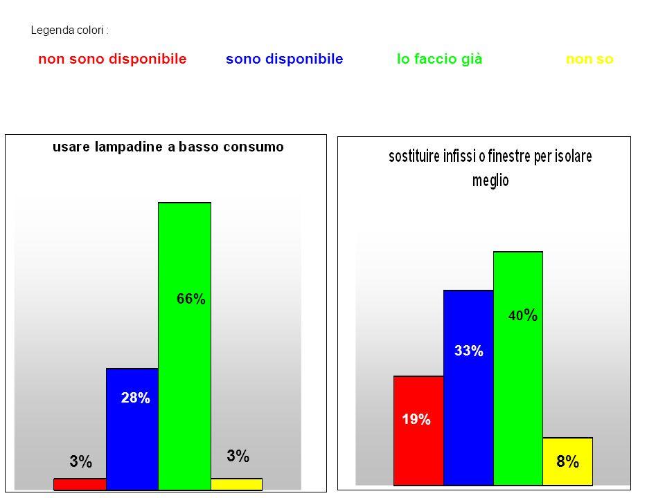 Legenda colori : non sono disponibile sono disponibile lo faccio già non so 66% 19% 28% 33% 3% 19% 40 % 8%