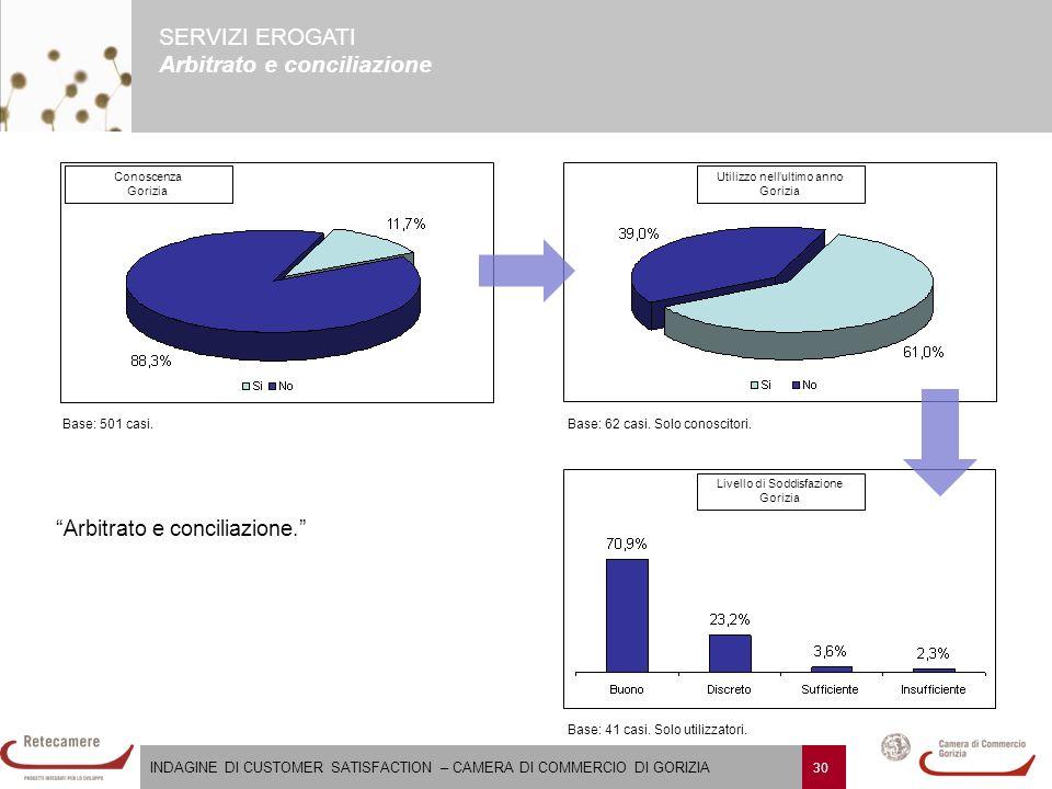 INDAGINE DI CUSTOMER SATISFACTION – CAMERA DI COMMERCIO DI GORIZIA 31 SERVIZI EROGATI Firma digitale (CNS - Carta nazionale dei servizi) Firma digitale (CNS - Carta nazionale dei servizi).