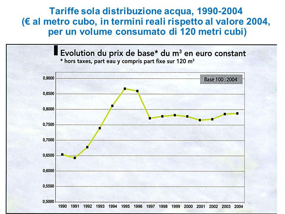 Tariffe sola distribuzione acqua, 1990-2004 ( al metro cubo, in termini reali rispetto al valore 2004, per un volume consumato di 120 metri cubi)