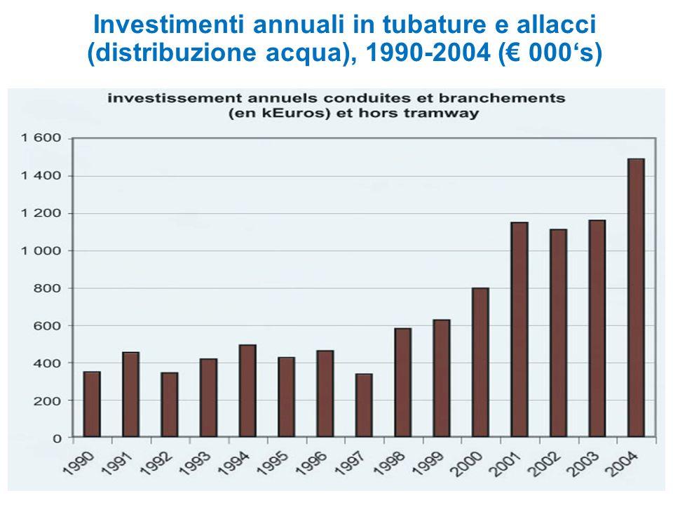 Investimenti annuali in tubature e allacci (distribuzione acqua), 1990-2004 ( 000s)