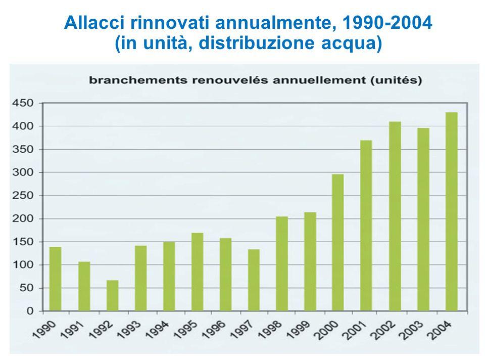 Allacci rinnovati annualmente, 1990-2004 (in unità, distribuzione acqua)