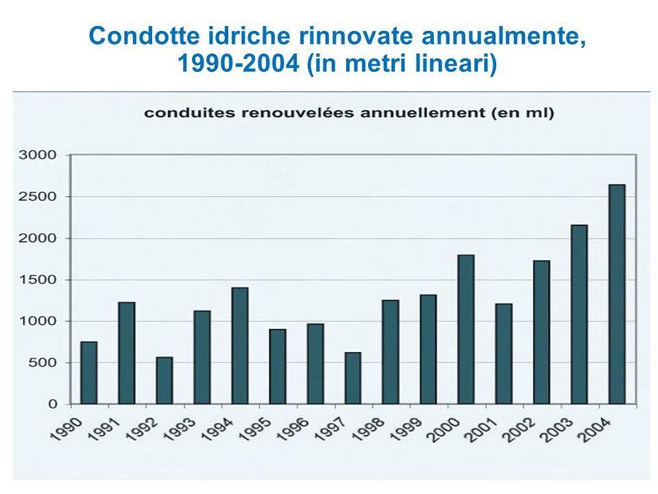 Condotte idriche rinnovate annualmente, 1990-2004 (in metri lineari)