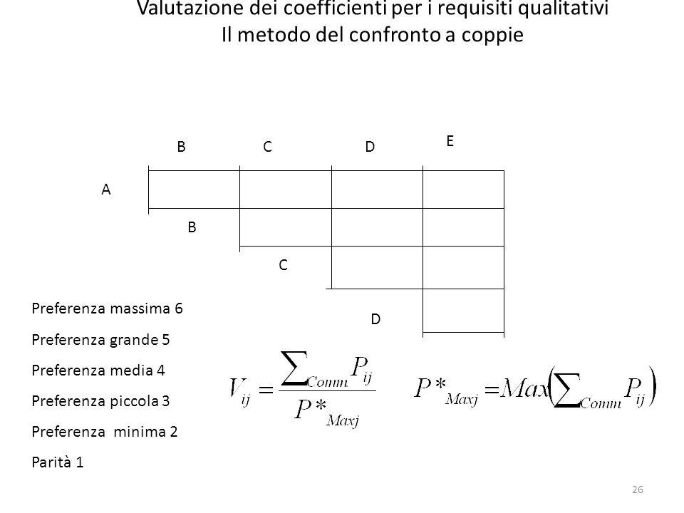 26 Valutazione dei coefficienti per i requisiti qualitativi Il metodo del confronto a coppie BCD E A B C D Preferenza massima 6 Preferenza grande 5 Pr