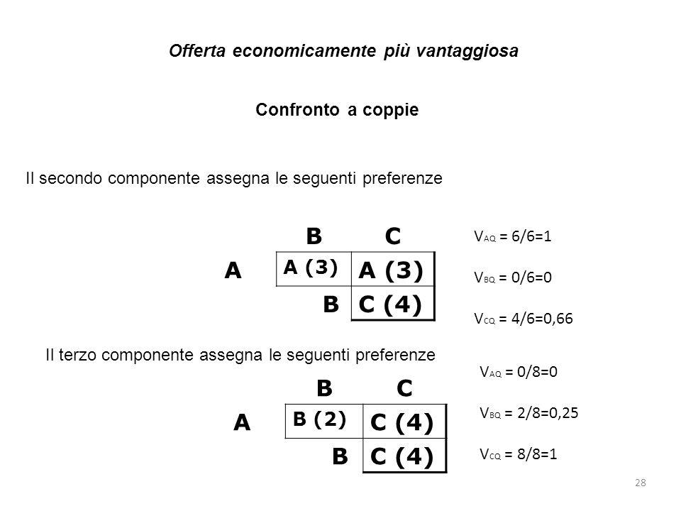 28 Il secondo componente assegna le seguenti preferenze BC A A (3) BC (4) Il terzo componente assegna le seguenti preferenze BC A B (2) C (4) B Confro
