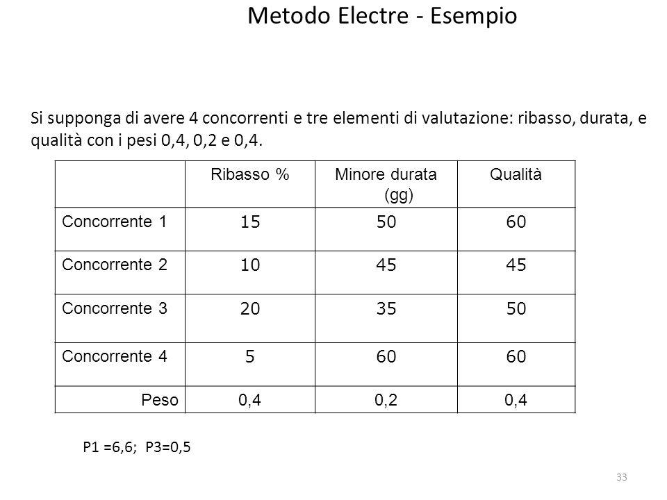 33 Metodo Electre - Esempio Si supponga di avere 4 concorrenti e tre elementi di valutazione: ribasso, durata, e qualità con i pesi 0,4, 0,2 e 0,4. Ri