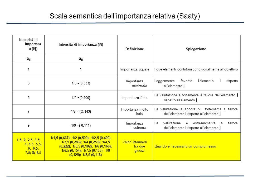 Scala semantica dellimportanza relativa (Saaty) Intensità di importanz a (i/j ) Intensità di importanza (j/i) DefinizioneSpiegazione a ij a ji 11Impor