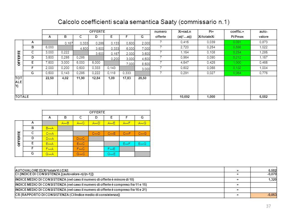 Calcolo coefficienti scala semantica Saaty (commissario n.1) 37 OFFERTEnumeroXi=rad.nPi=coeffic.=auto- ABCDEFGofferte(aij*…aij)Xi/totaleXiPi/Pmaxvalor