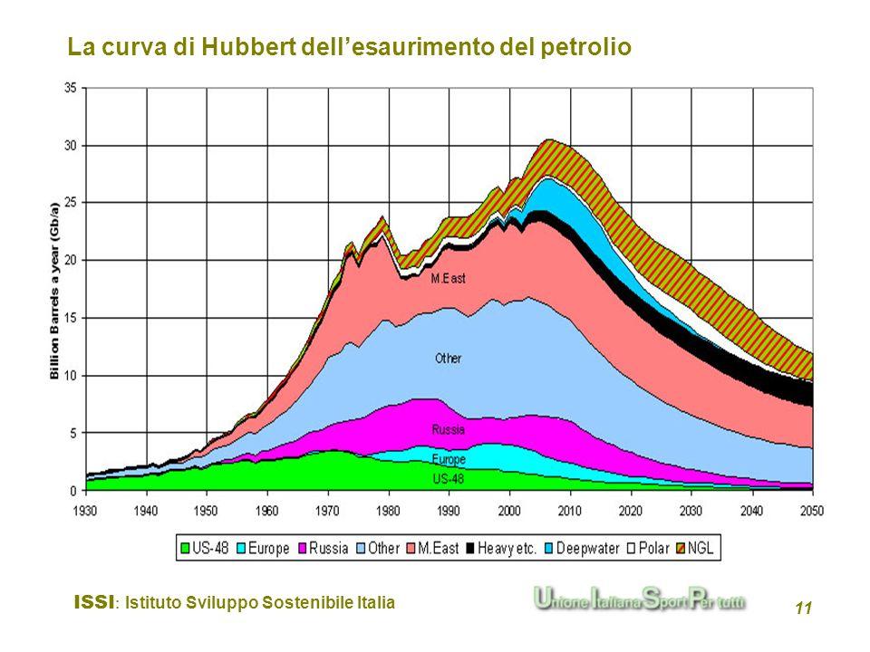ISSI : Istituto Sviluppo Sostenibile Italia 11 La curva di Hubbert dellesaurimento del petrolio