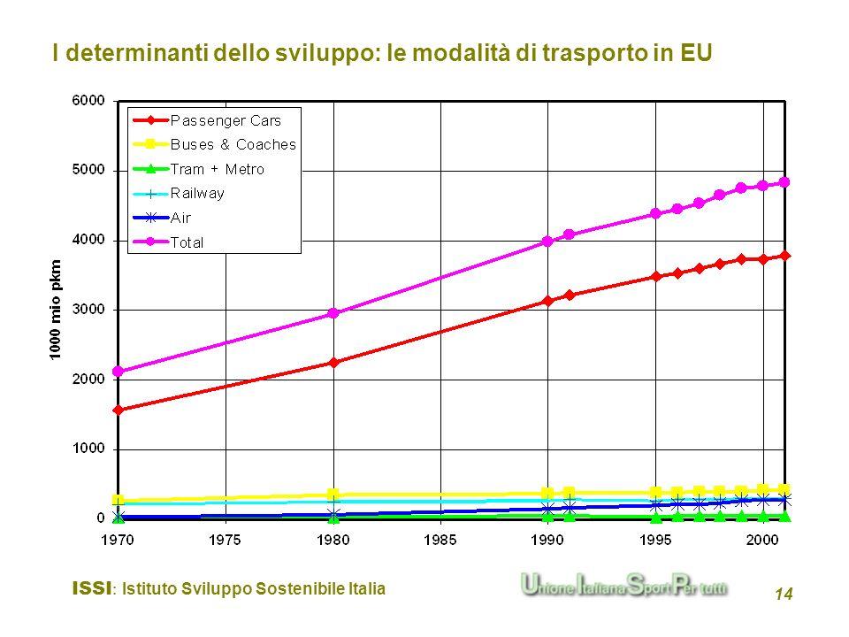 ISSI : Istituto Sviluppo Sostenibile Italia 14 I determinanti dello sviluppo: le modalità di trasporto in EU