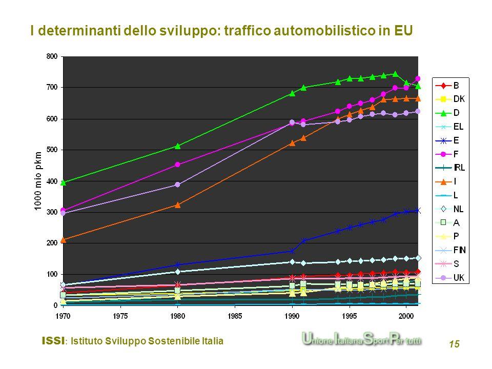 ISSI : Istituto Sviluppo Sostenibile Italia 15 I determinanti dello sviluppo: traffico automobilistico in EU