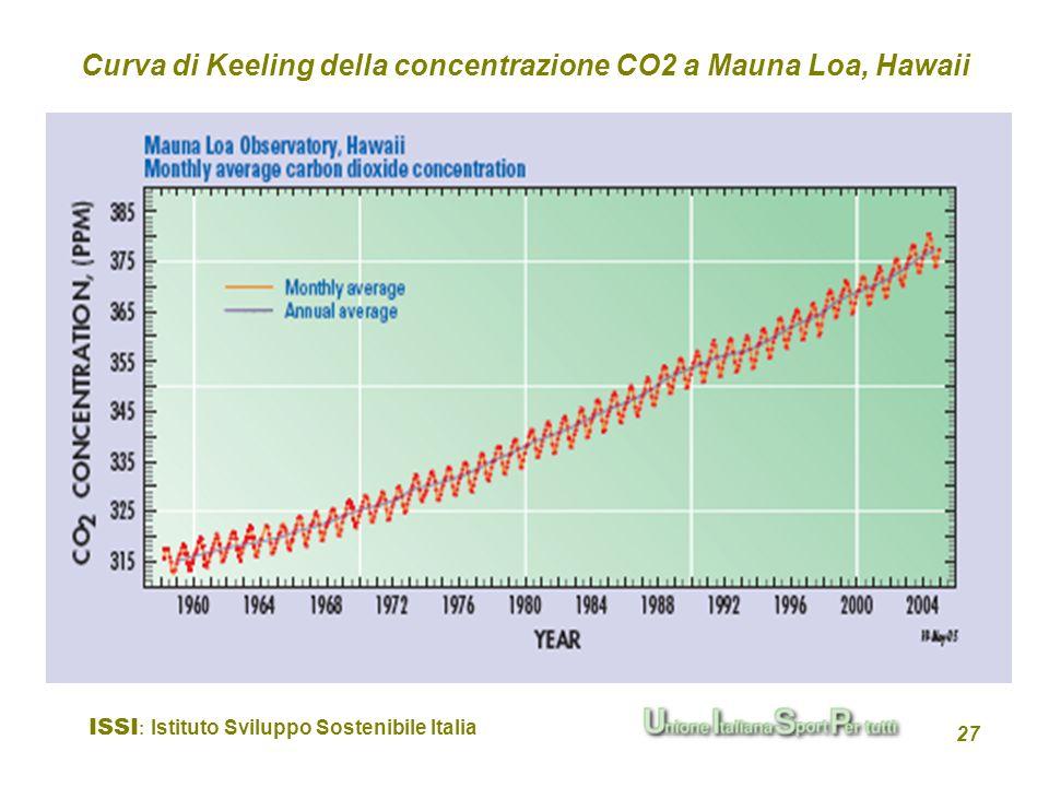 ISSI : Istituto Sviluppo Sostenibile Italia 27 Curva di Keeling della concentrazione CO2 a Mauna Loa, Hawaii