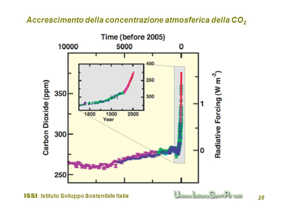 ISSI : Istituto Sviluppo Sostenibile Italia 28 Accrescimento della concentrazione atmosferica della CO 2