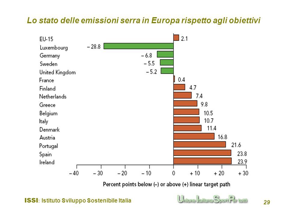 ISSI : Istituto Sviluppo Sostenibile Italia 29 Lo stato delle emissioni serra in Europa rispetto agli obiettivi
