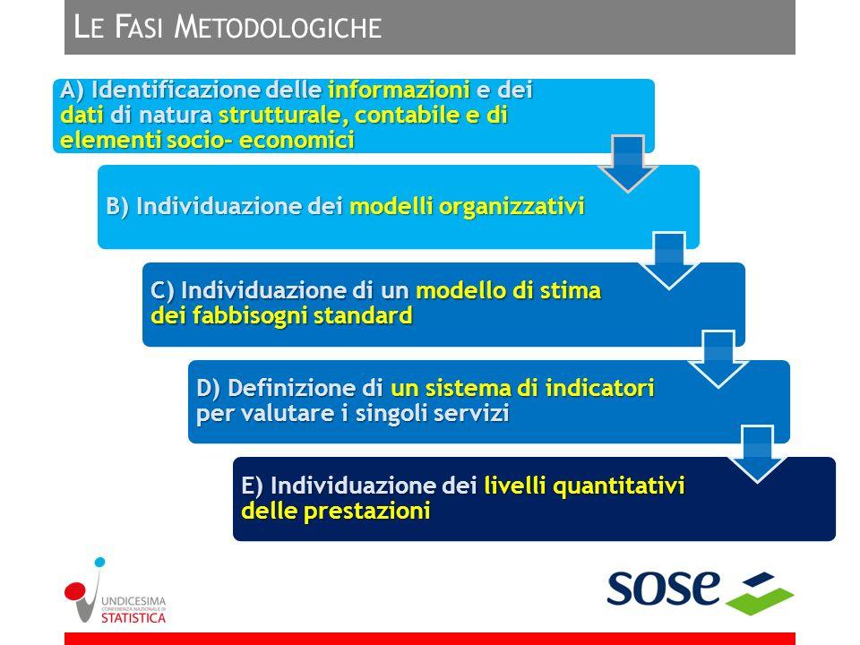L E F ASI M ETODOLOGICHE A) Identificazione delle informazioni e dei dati di natura strutturale, contabile e di elementi socio- economici B) Individua