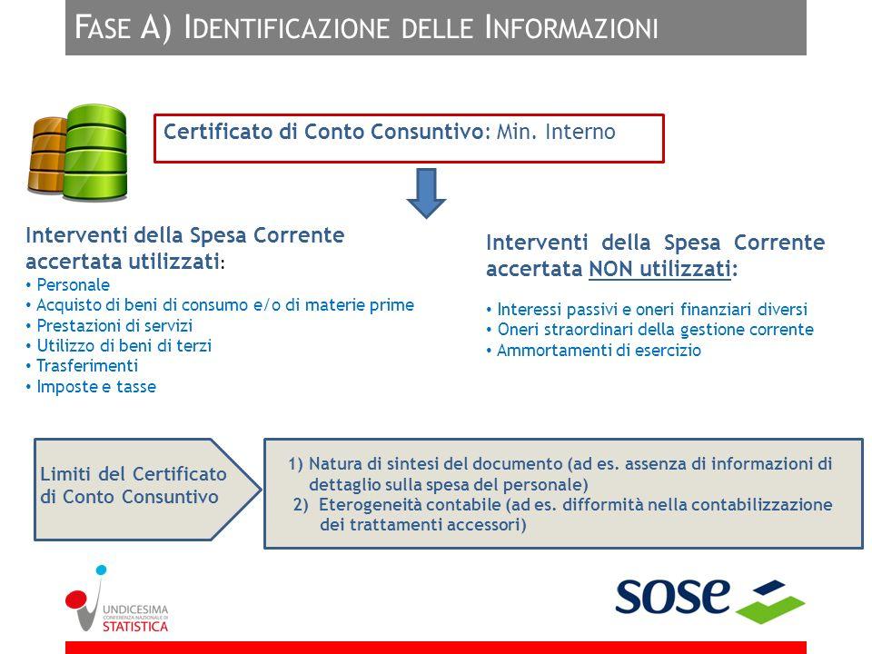 F ASE A) I DENTIFICAZIONE DELLE I NFORMAZIONI Certificato di Conto Consuntivo: Min. Interno Interventi della Spesa Corrente accertata utilizzati : Per
