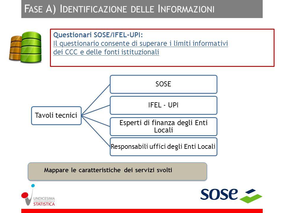 F ASE A) I DENTIFICAZIONE DELLE I NFORMAZIONI Tavoli tecniciSOSE IFEL - UPI Esperti di finanza degli Enti Locali Responsabili uffici degli Enti Locali