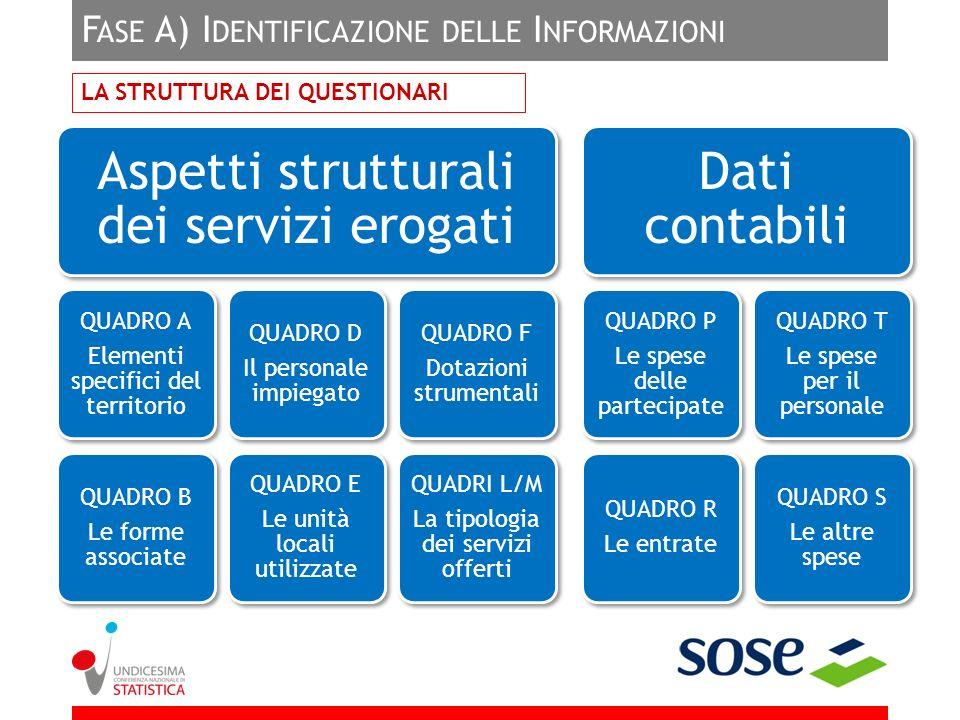 F ASE A) I DENTIFICAZIONE DELLE I NFORMAZIONI LA STRUTTURA DEI QUESTIONARI Aspetti strutturali dei servizi erogati QUADRO A Elementi specifici del ter