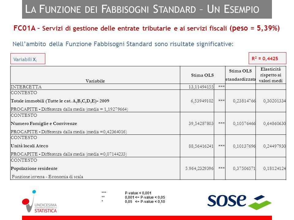 L A F UNZIONE DEI F ABBISOGNI S TANDARD – U N E SEMPIO Nellambito della Funzione Fabbisogni Standard sono risultate significative: Variabili X i R 2 =