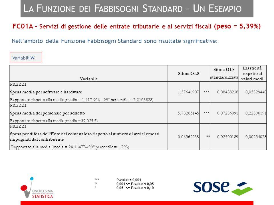 L A F UNZIONE DEI F ABBISOGNI S TANDARD – U N E SEMPIO Nellambito della Funzione Fabbisogni Standard sono risultate significative: *** P-value < 0,001