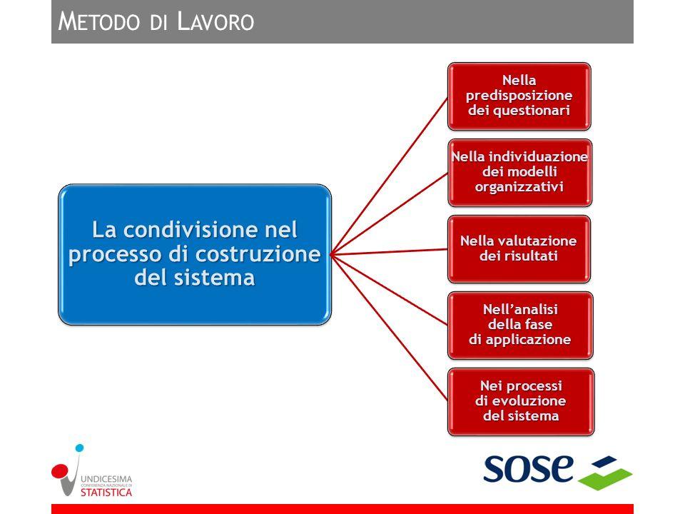 M ETODO DI L AVORO La condivisione nel processo di costruzione del sistema Nella predisposizione dei questionari Nella individuazione dei modelli orga