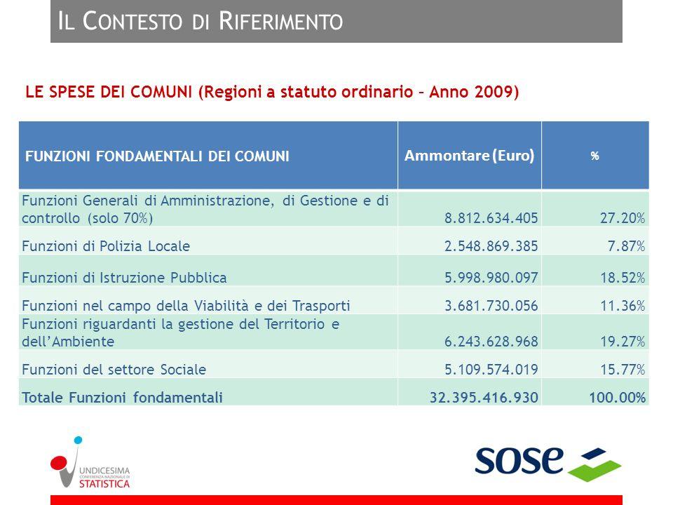 I L C ONTESTO DI R IFERIMENTO LE SPESE DELLE PROVINCE (Regioni a statuto ordinario – Anno 2009) FUNZIONI FONDAMENTALI DELLE PROVINCE Ammontare (Euro) % Funzioni Generali di Amministrazione, di Gestione e di controllo (solo 70%)1.390.198.75522.89% Funzioni di istruzione pubblica1.482.639.78024.41% Funzioni nel campo dei trasporti1.300.990.69721.42% Funzioni riguardanti la gestione del territorio712.995.90611.74% Funzioni nel campo della tutela ambientale489.417.2788.06% Funzioni nel campo dello sviluppo economico (Servizi del Mercato del Lavoro)697.706.53711.49% Totale Funzioni fondamentali6.073.948.953100.00%