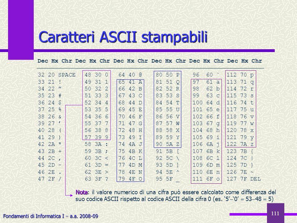 Fondamenti di Informatica I a.a. 2008-09 111 Caratteri ASCII stampabili Dec Hx Chr Dec Hx Chr Dec Hx Chr 32 20 SPACE48 30 064 40 @80 50 P96 60 `112 70