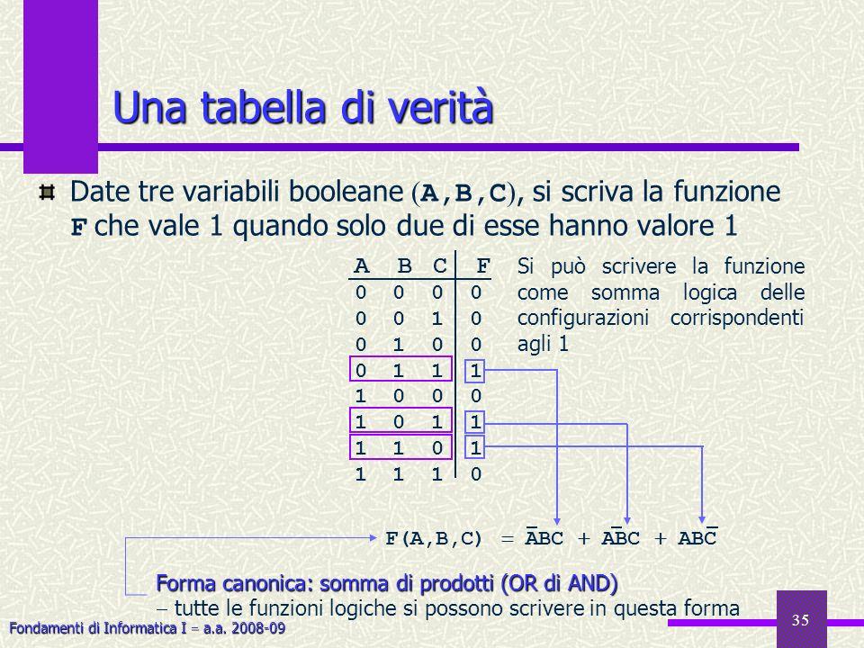 Fondamenti di Informatica I a.a. 2008-09 35 Una tabella di verità Date tre variabili booleane ( A,B,C ), si scriva la funzione F che vale 1 quando sol