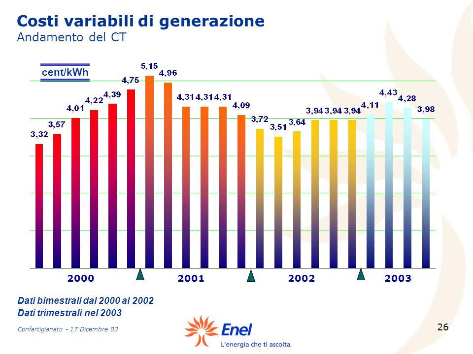 26 200020012002 cent/kWh 2003 Costi variabili di generazione Andamento del CT Dati bimestrali dal 2000 al 2002 Dati trimestrali nel 2003 Confartigiana