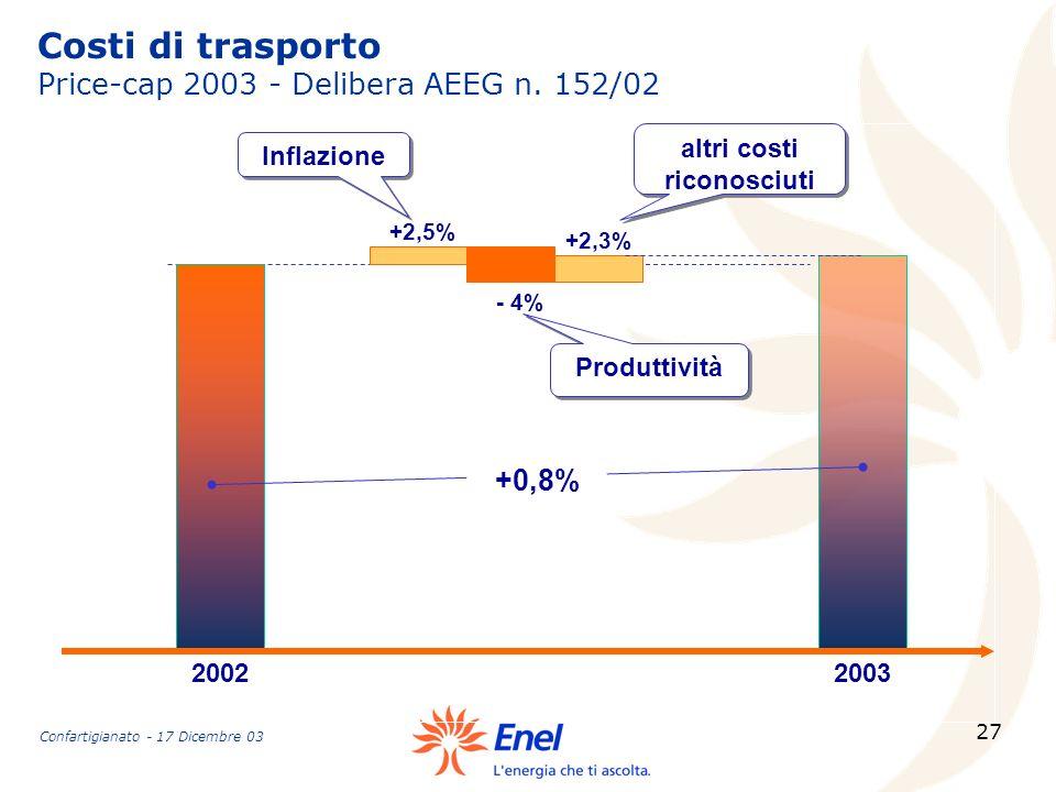 27 2002 - 4% +2,5% +2,3% 2003 altri costi riconosciuti +0,8% Costi di trasporto Price-cap 2003 - Delibera AEEG n. 152/02 Produttività Inflazione Confa