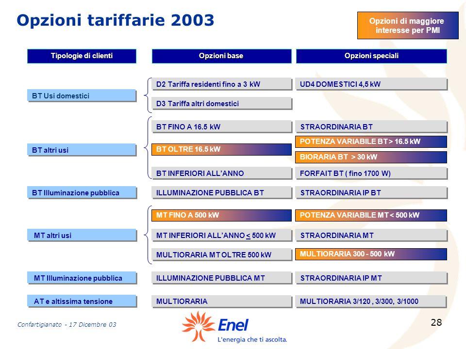28 Opzioni tariffarie 2003 Tipologie di clienti Opzioni base BT altri usi BT FINO A 16.5 kW BT OLTRE 16.5 kW POTENZA VARIABILE BT > 16.5 kW BIORARIA B